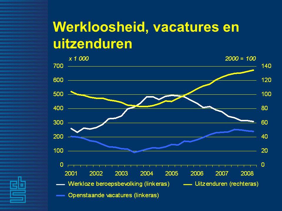 Werkloosheid, vacatures en uitzenduren