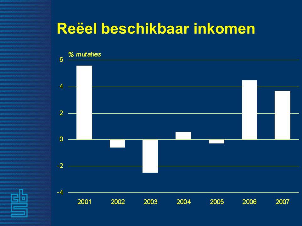 Inflatie 1,92,0Huur -10,4-12,1Consumentenelektronica 4,83,5Horeca -4,6 -2,8 Telecommunicatie, telefoon en internet 7,00,9Voeding 12,93,1Benzine, diesel 8,04,1Gas en elektriciteit -0,41,2Kleding en schoeisel 3,21,6Inflatie totaal Augustus 2008 2007 % 12,17,3Aanvullende ziektekosten Lokale belastingen e.d.2,5 5,1