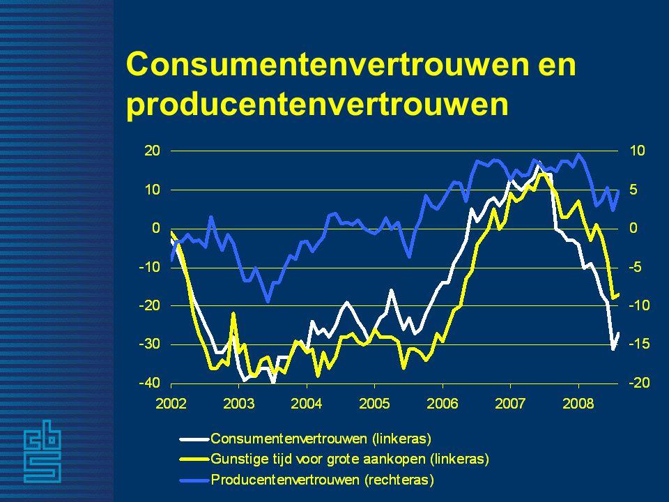 Samenvattend 2007: ●Hoogste economische groei in 7 jaar ●Huishoudens meer inkomen ●Sterke groei werkgelegenheid 1e helft 2008: ●Economische groei vertraagt ●Inflatie opgelopen ●Loonstijging trekt aan ●Consumenten somber over de toekomst