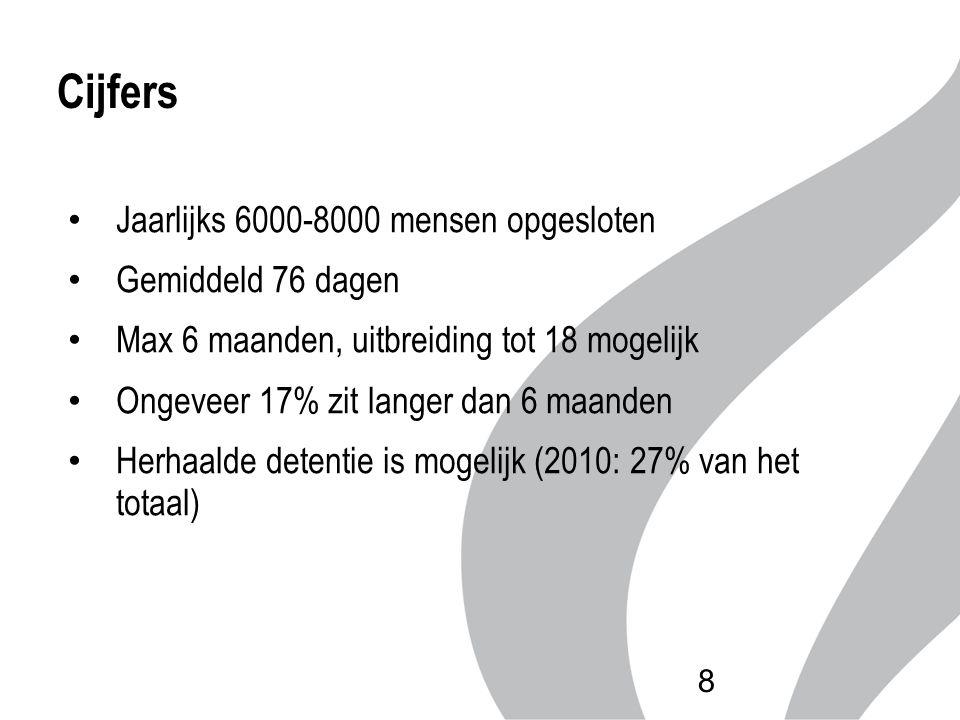 Cijfers Jaarlijks 6000-8000 mensen opgesloten Gemiddeld 76 dagen Max 6 maanden, uitbreiding tot 18 mogelijk Ongeveer 17% zit langer dan 6 maanden Herh