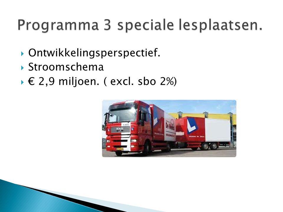  Ontwikkelingsperspectief.  Stroomschema  € 2,9 miljoen. ( excl. sbo 2%)