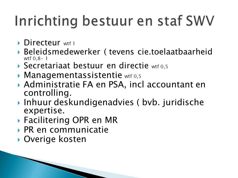  Directeur wtf 1  Beleidsmedewerker ( tevens cie.toelaatbaarheid wtf 0,8- 1  Secretariaat bestuur en directie wtf 0,5  Managementassistentie wtf 0,5  Administratie FA en PSA, incl accountant en controlling.