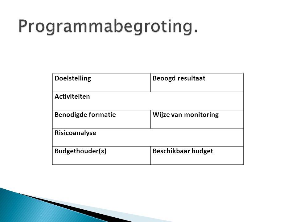 DoelstellingBeoogd resultaat Activiteiten Benodigde formatieWijze van monitoring Risicoanalyse Budgethouder(s)Beschikbaar budget