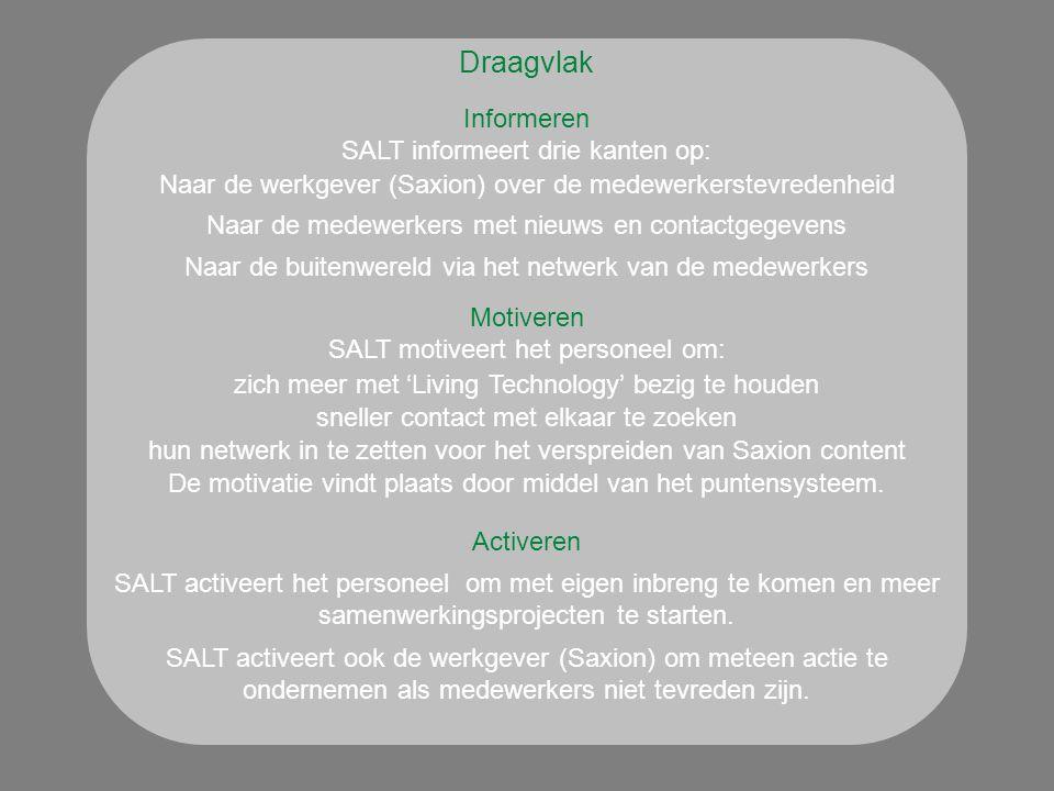 Draagvlak Informeren SALT motiveert het personeel om: SALT informeert drie kanten op: Naar de werkgever (Saxion) over de medewerkerstevredenheid Naar de medewerkers met nieuws en contactgegevens Naar de buitenwereld via het netwerk van de medewerkers zich meer met 'Living Technology' bezig te houden sneller contact met elkaar te zoeken hun netwerk in te zetten voor het verspreiden van Saxion content De motivatie vindt plaats door middel van het puntensysteem.