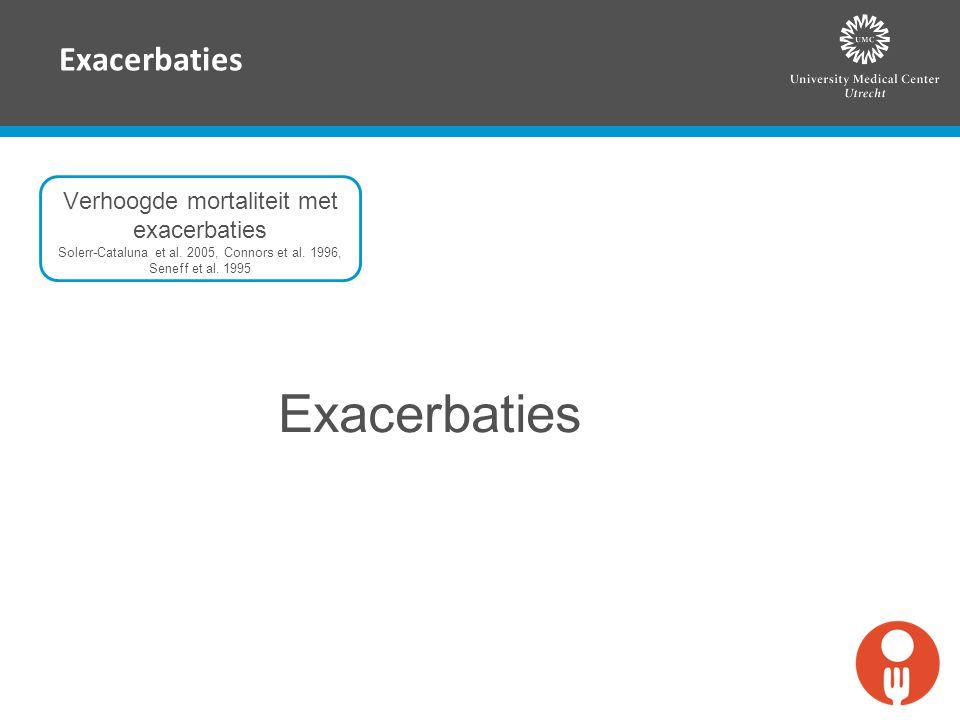Exacerbaties Verhoogde mortaliteit met exacerbaties Solerr-Cataluna et al. 2005, Connors et al. 1996, Seneff et al. 1995 Exacerbaties