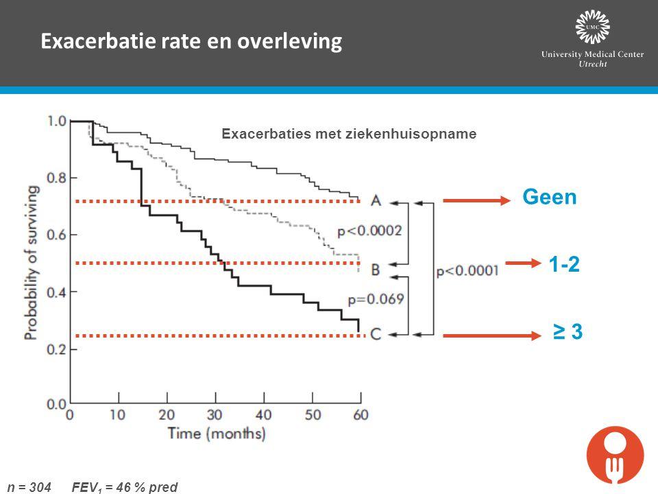 Exacerbatie rate en overleving Exacerbaties met ziekenhuisopname Geen 1-2 ≥ 3 n = 304 FEV 1 = 46 % pred