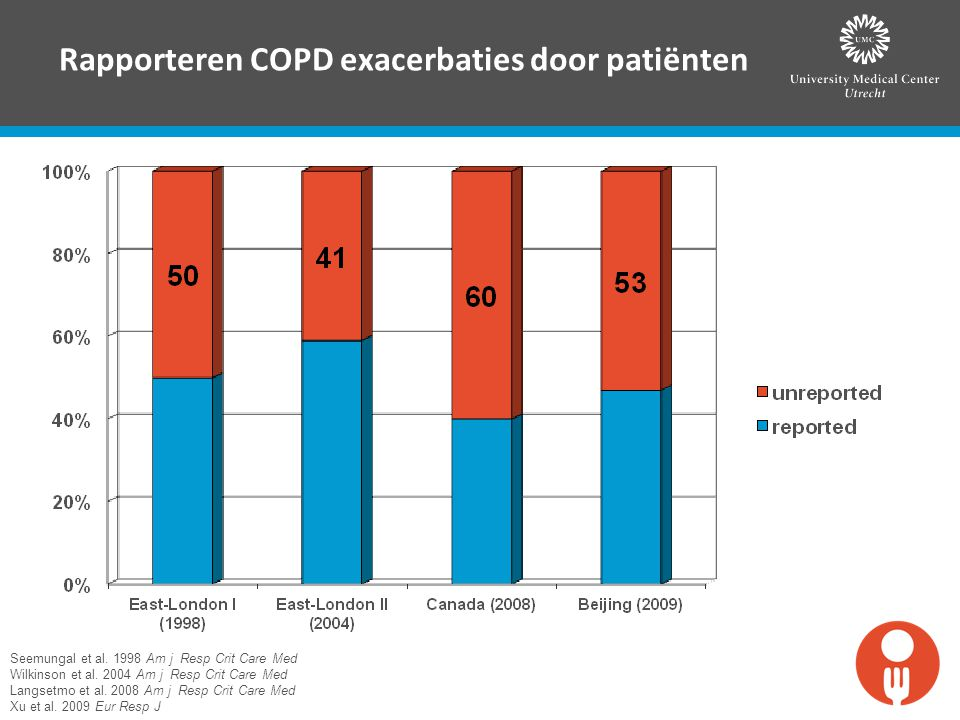 Rapporteren COPD exacerbaties door patiënten Seemungal et al. 1998 Am j Resp Crit Care Med Wilkinson et al. 2004 Am j Resp Crit Care Med Langsetmo et
