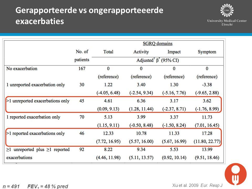 Gerapporteerde vs ongerapporteeerde exacerbaties Xu et al. 2009 Eur. Resp J n = 491 FEV 1 = 48 % pred