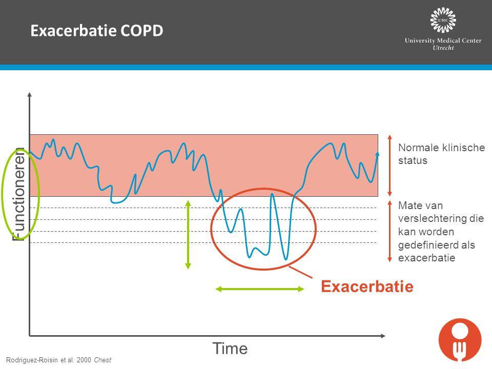 Exacerbatie COPD Exacerbatie Functioneren Time Normale klinische status Mate van verslechtering die kan worden gedefinieerd als exacerbatie Rodriguez-