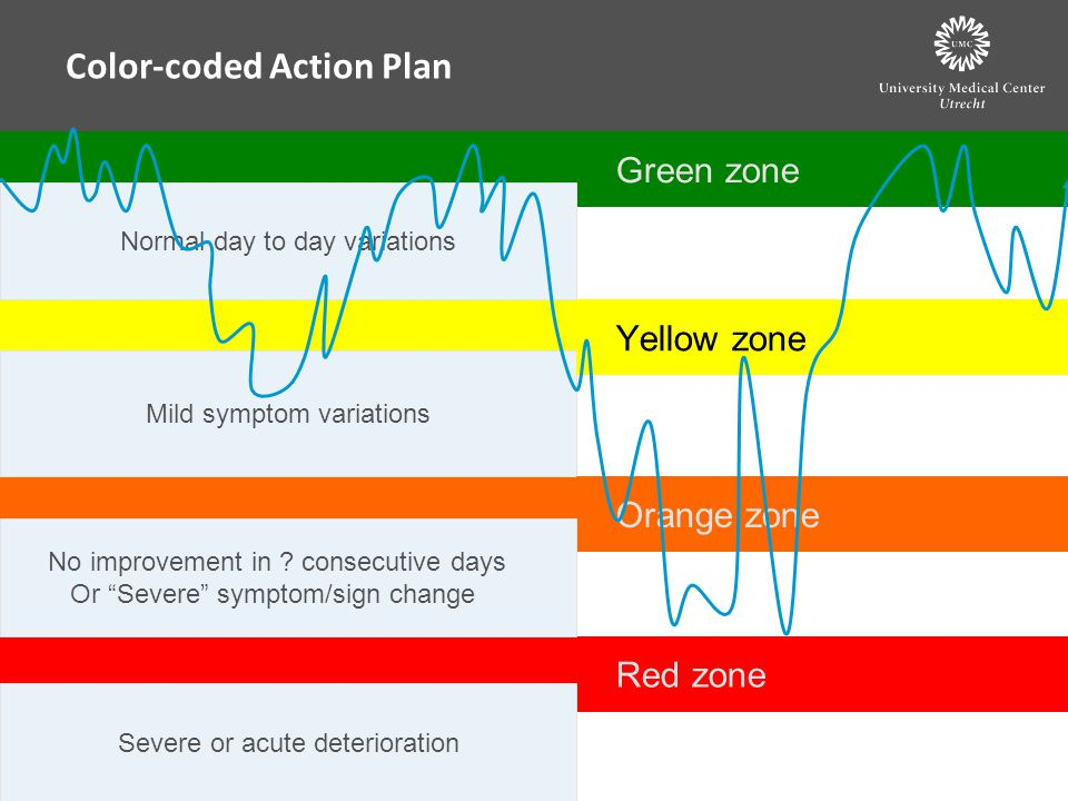 Color-coded Action Plan Green zone Normal day to day variations Mild symptom variations Yellow zone Orange zone Red zone No improvement in ? consecuti