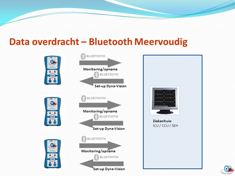 Data overdracht – Bluetooth Meervoudig Monitoring/opname Set-up Dyna-Vision Ziekenhuis: ICU / CCU / SEH
