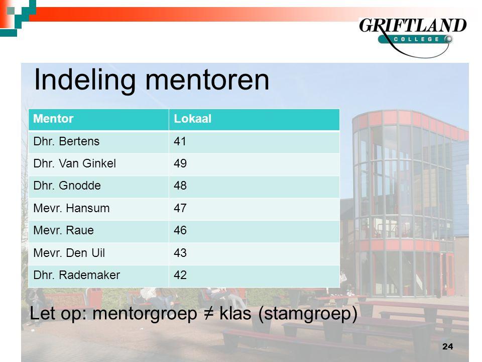 Indeling mentoren 24 MentorLokaal Dhr.Bertens41 Dhr.