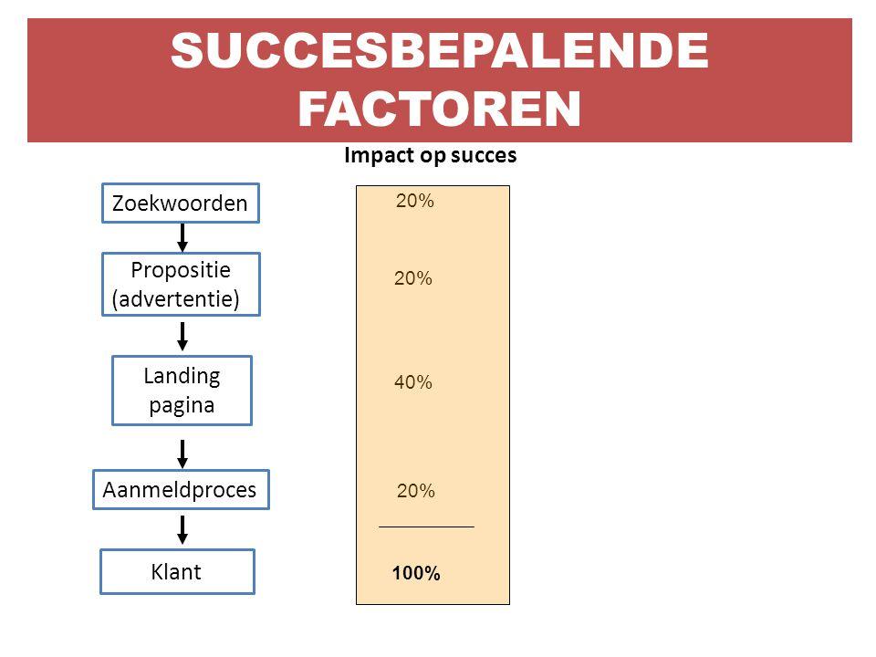 Propositie (advertentie) Zoekwoorden Landing pagina Aanmeldproces Klant 40% 20% Impact op succes 100% SUCCESBEPALENDE FACTOREN