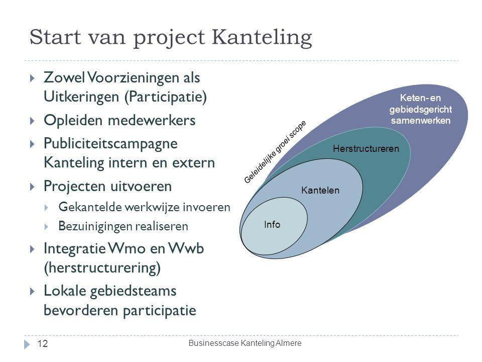 Start van project Kanteling  Zowel Voorzieningen als Uitkeringen (Participatie)  Opleiden medewerkers  Publiciteitscampagne Kanteling intern en ext