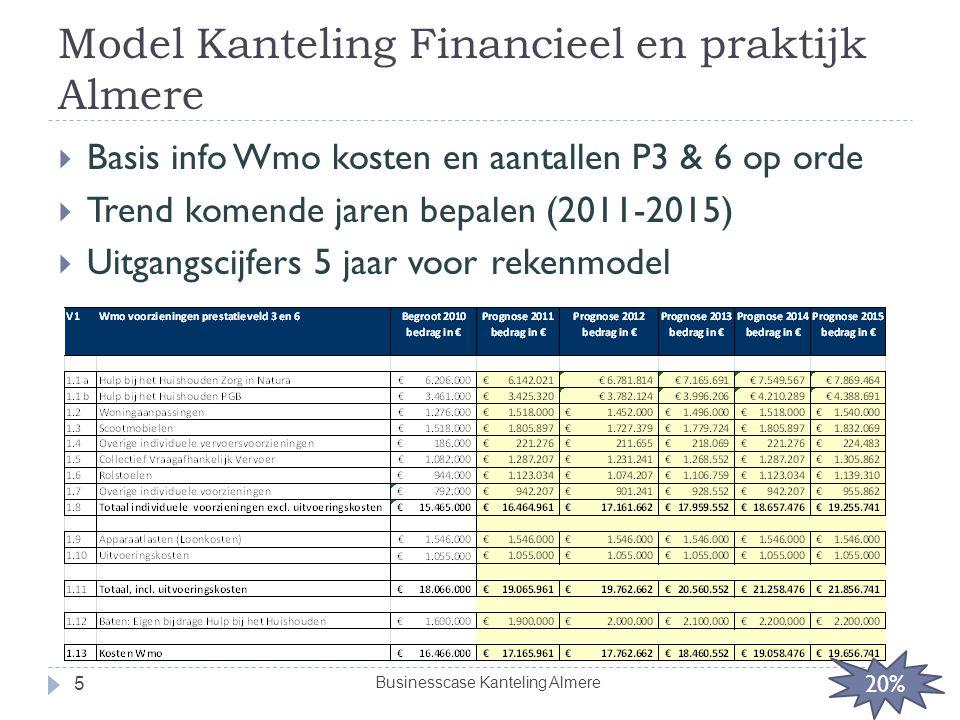 Model Kanteling Financieel en praktijk Almere  Basis info Wmo kosten en aantallen P3 & 6 op orde  Trend komende jaren bepalen (2011-2015)  Uitgangs