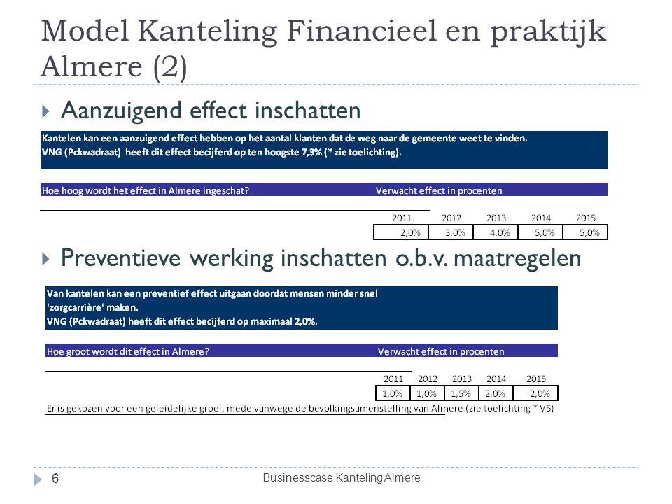 Model Kanteling Financieel en praktijk Almere (2)  Aanzuigend effect inschatten  Preventieve werking inschatten o.b.v. maatregelen Businesscase Kant