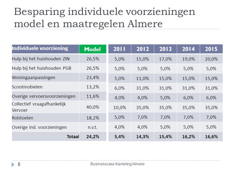 Besparing individuele voorzieningen model en maatregelen Almere Businesscase Kanteling Almere 8 Individuele voorziening Model Hulp bij het huishouden