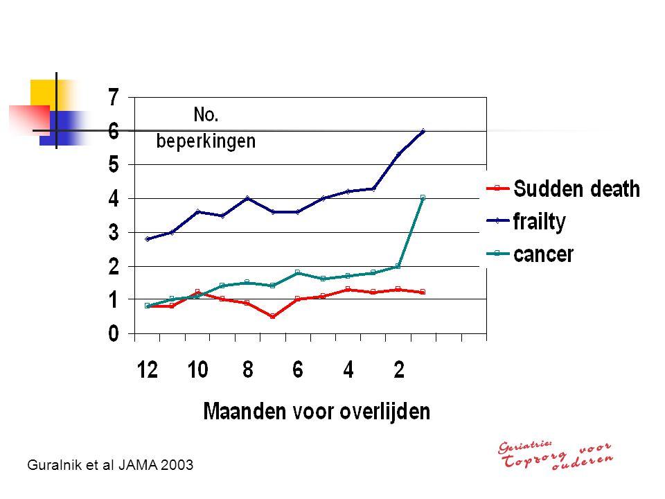 Guralnik et al JAMA 2003
