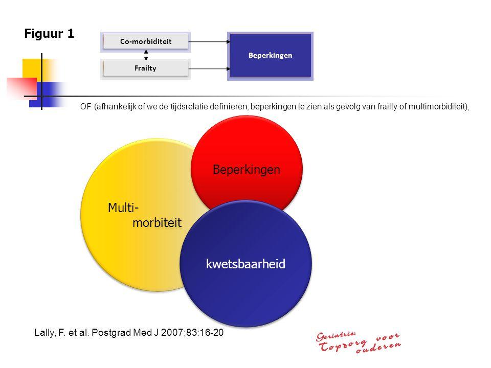 Co-morbiditeitFrailty Beperkingen Figuur 1 Multi- morbiteit Multi- morbiteit Beperkingen kwetsbaarheid OF (afhankelijk of we de tijdsrelatie definiëre