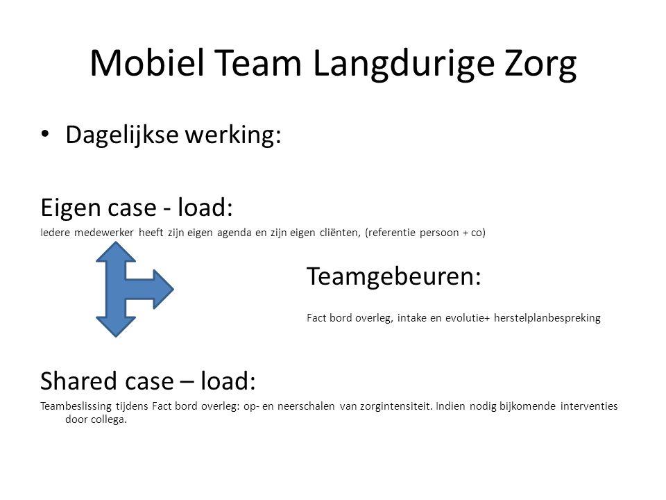 Dagelijkse werking: Eigen case - load: Iedere medewerker heeft zijn eigen agenda en zijn eigen cliënten, (referentie persoon + co) Teamgebeuren: Fact