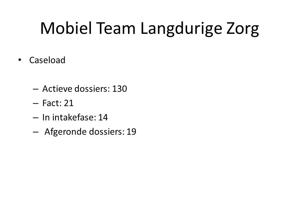 Caseload – Actieve dossiers: 130 – Fact: 21 – In intakefase: 14 – Afgeronde dossiers: 19 Mobiel Team Langdurige Zorg