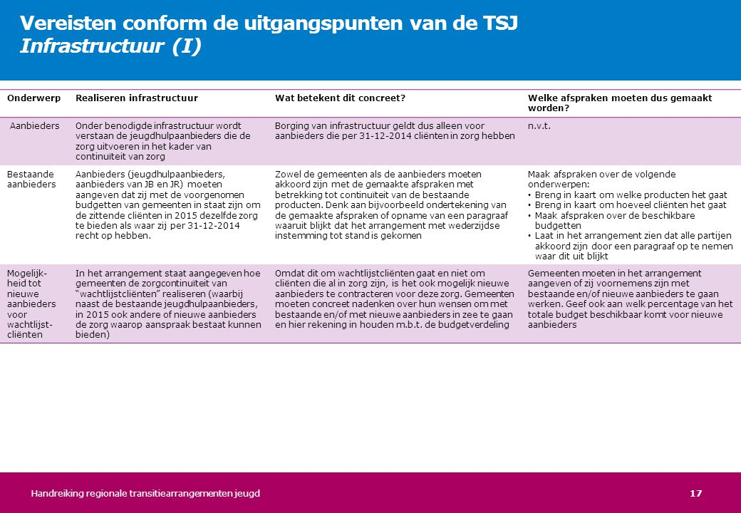 17 Vereisten conform de uitgangspunten van de TSJ Infrastructuur (I) OnderwerpRealiseren infrastructuurWat betekent dit concreet?Welke afspraken moete