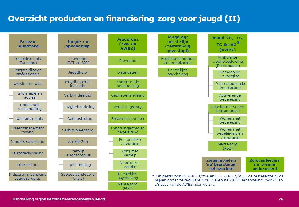26 Overzicht producten en financiering zorg voor jeugd (II) Bureau Jeugdzorg Jeugd- en opvoedhulp Jeugd-ggz (Zvw en AWBZ) Jeugd-ggz eerste lijn (zelfs