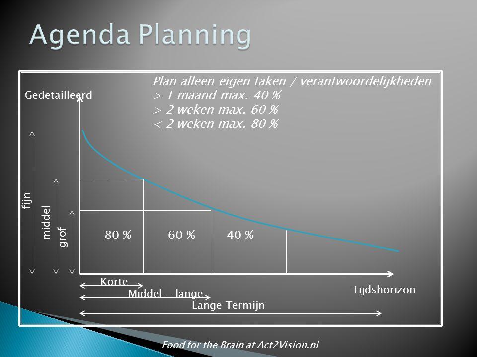 80 %60 %40 % Korte Middel - lange Lange Termijn Tijdshorizon grof middel fijn Gedetailleerd Plan alleen eigen taken / verantwoordelijkheden > 1 maand