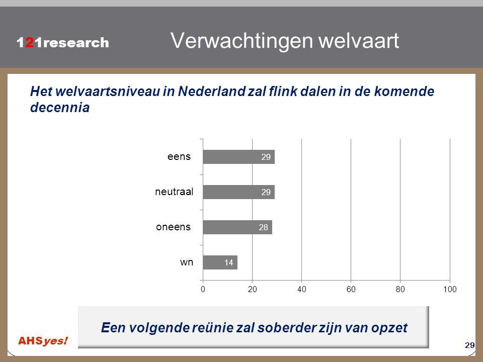 Klik om de stijl te bewerken 121research Een volgende reünie zal soberder zijn van opzet Verwachtingen welvaart Het welvaartsniveau in Nederland zal f