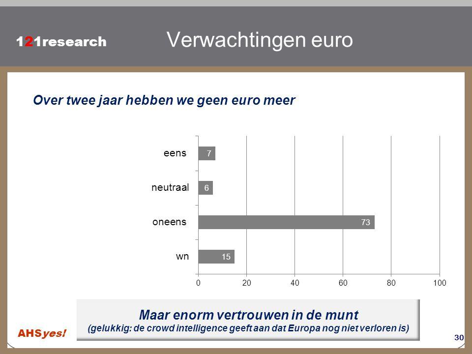 Klik om de stijl te bewerken 121research Maar enorm vertrouwen in de munt (gelukkig: de crowd intelligence geeft aan dat Europa nog niet verloren is)