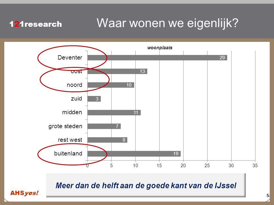 Klik om de stijl te bewerken 121research Deventer nog steeds populair Waar wonen we eigenlijk? woonplaats 5 Meer dan de helft aan de goede kant van de