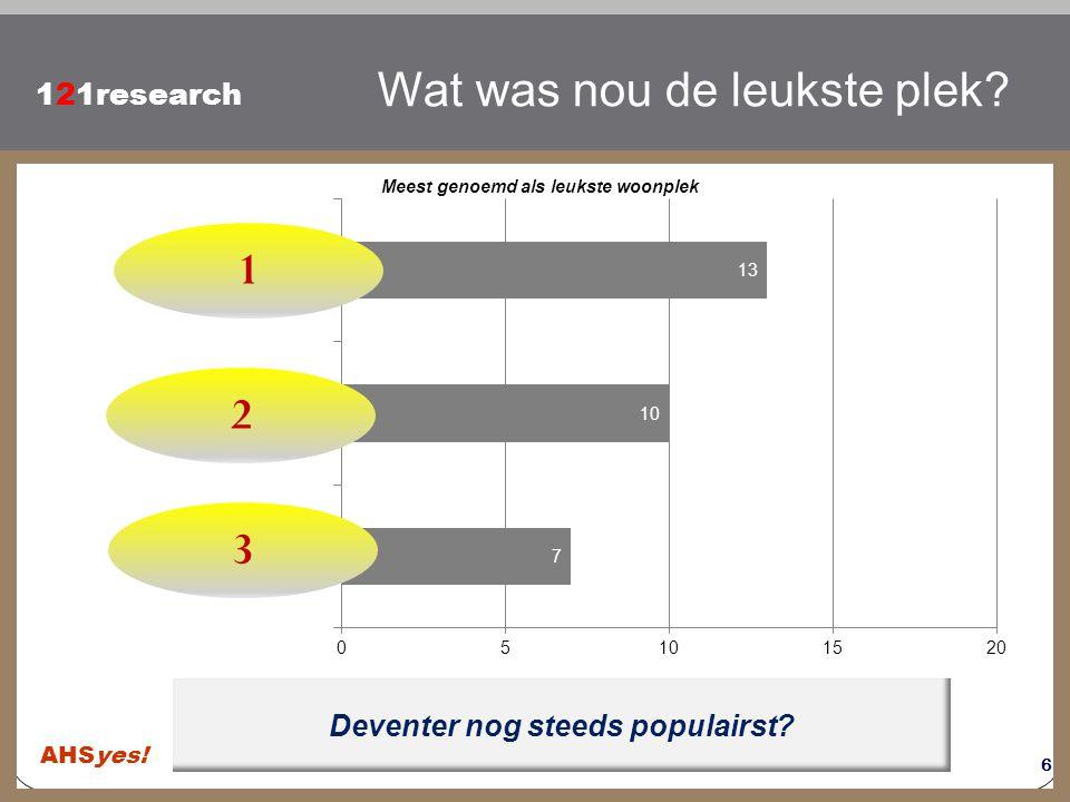 Klik om de stijl te bewerken 121research Deventer nog steeds populairst? Wat was nou de leukste plek? Meest genoemd als leukste woonplek 6 1 2 3 AHSye
