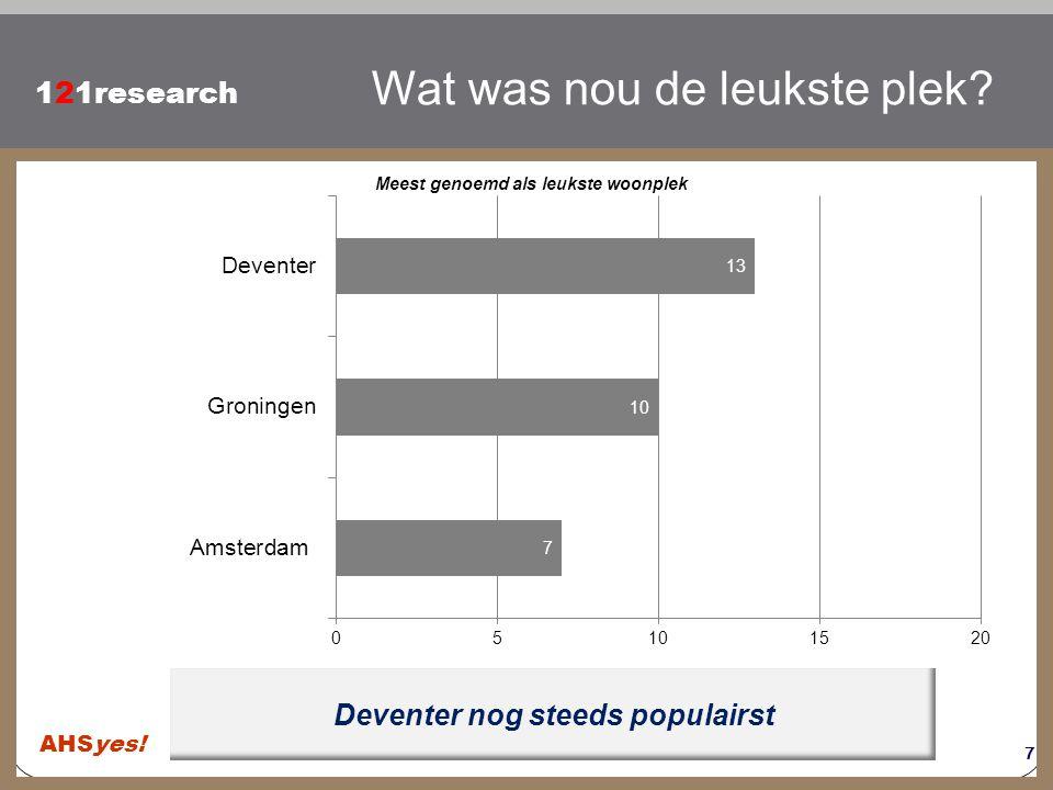 Klik om de stijl te bewerken 121research Deventer nog steeds populairst Wat was nou de leukste plek? 7 AHSyes! Meest genoemd als leukste woonplek