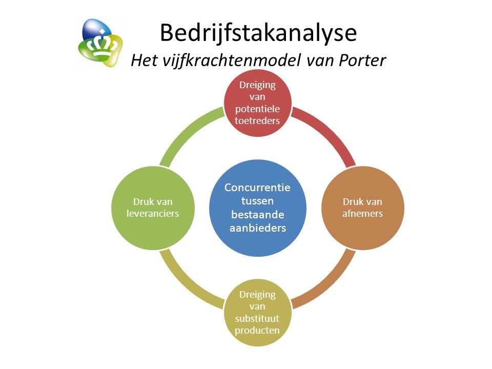 Bedrijfstakanalyse Het vijfkrachtenmodel van Porter Concurrentie tussen bestaande aanbieders Dreiging van potentiele toetreders Druk van afnemers Dreiging van substituut producten Druk van leveranciers