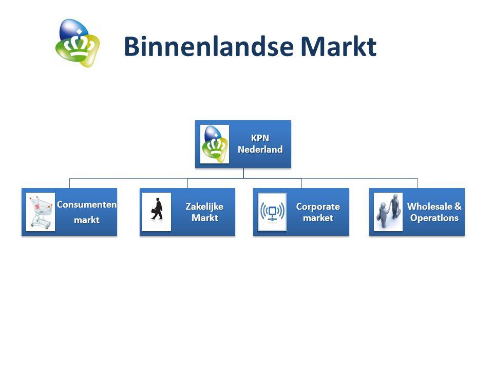 Binnenlandse Markt KPN Nederland Consumentenmarkt Zakelijke Markt Corporate market Wholesale & Operations