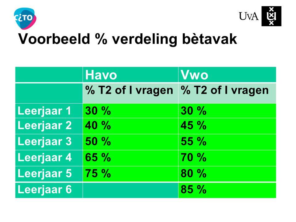 Voorbeeld % verdeling bètavak HavoVwo % T2 of I vragen Leerjaar 130 % Leerjaar 240 %45 % Leerjaar 350 %55 % Leerjaar 465 %70 % Leerjaar 575 %80 % Leerjaar 6 85 %