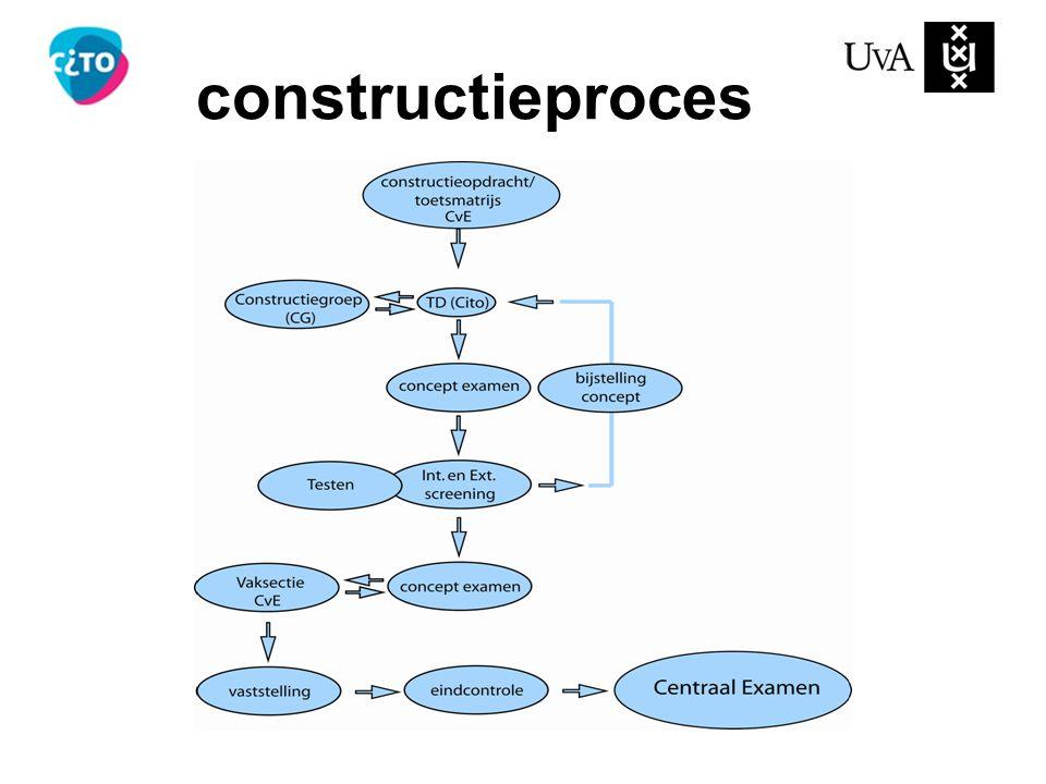 verantwoordelijkheden CvE formuleert exameneisen Vaksectie (CvE) formuleert constructieopdracht Cito geeft opdracht aan CG voor constructie Planning.