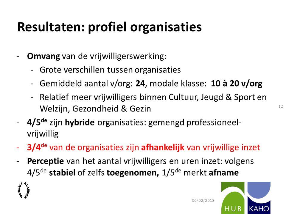 Resultaten: profiel organisaties -Omvang van de vrijwilligerswerking: -Grote verschillen tussen organisaties -Gemiddeld aantal v/org: 24, modale klass