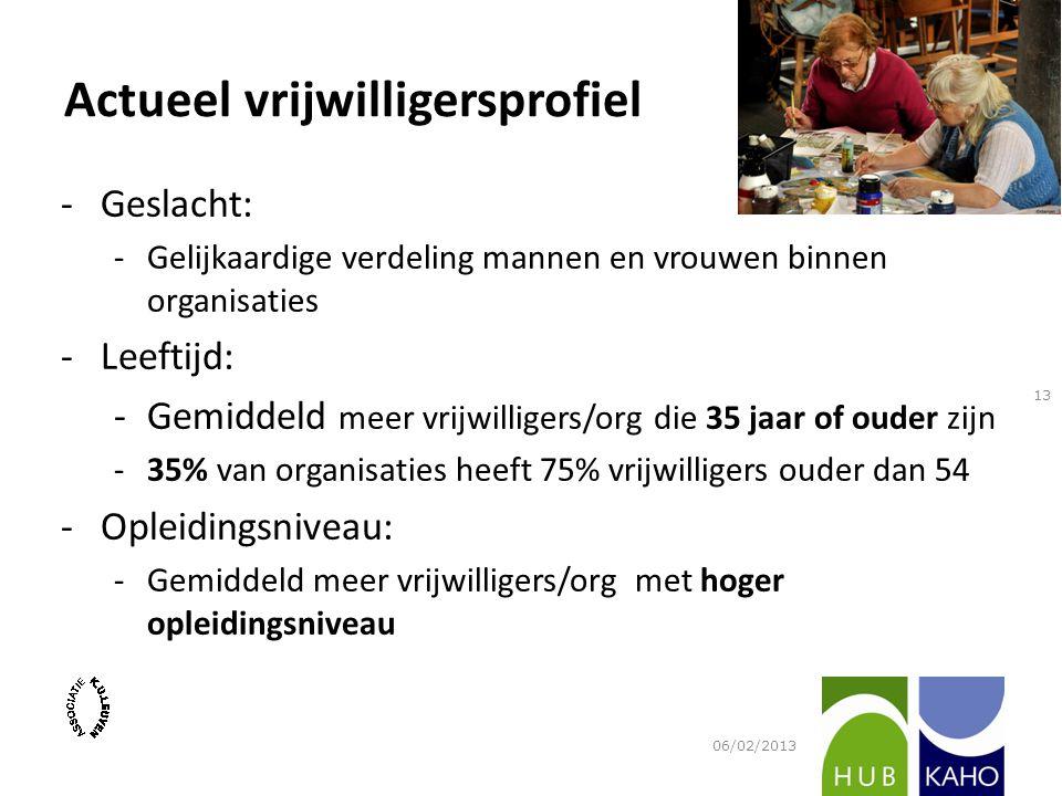 Actueel vrijwilligersprofiel -Geslacht: -Gelijkaardige verdeling mannen en vrouwen binnen organisaties -Leeftijd: -Gemiddeld meer vrijwilligers/org di