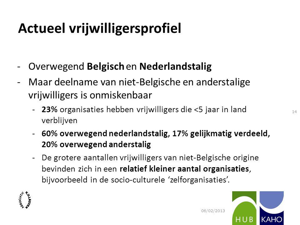Actueel vrijwilligersprofiel -Overwegend Belgisch en Nederlandstalig -Maar deelname van niet-Belgische en anderstalige vrijwilligers is onmiskenbaar -23% organisaties hebben vrijwilligers die <5 jaar in land verblijven -60% overwegend nederlandstalig, 17% gelijkmatig verdeeld, 20% overwegend anderstalig -De grotere aantallen vrijwilligers van niet-Belgische origine bevinden zich in een relatief kleiner aantal organisaties, bijvoorbeeld in de socio-culturele 'zelforganisaties'.