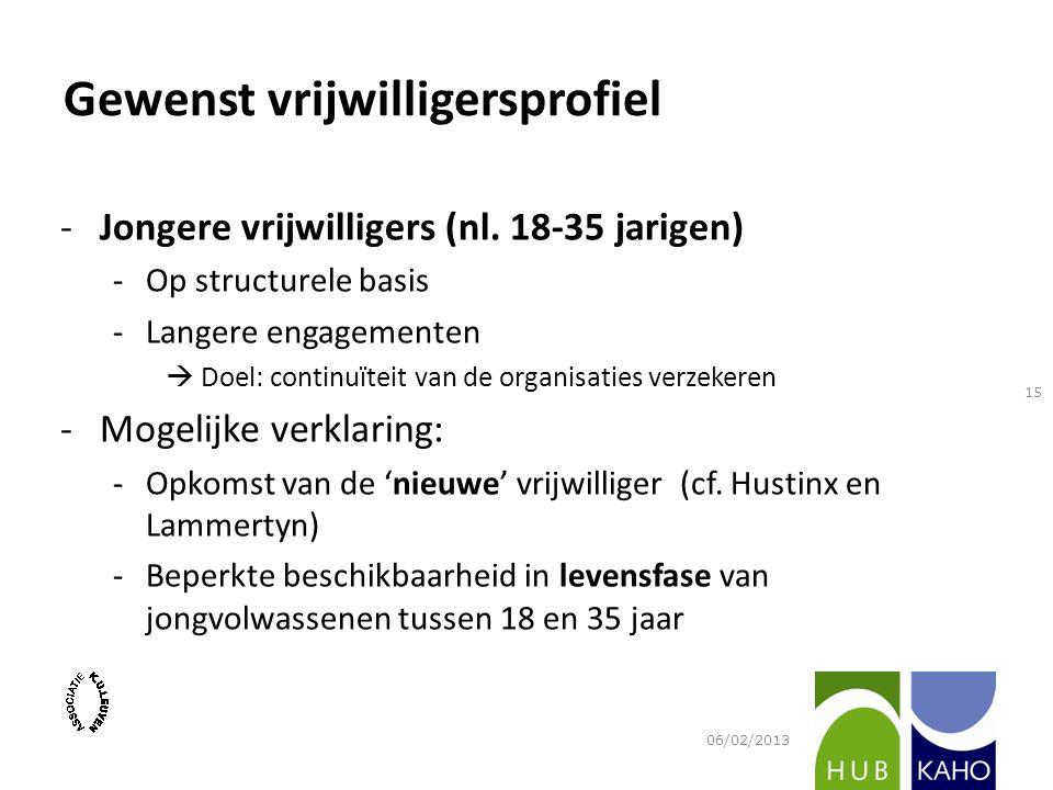 Gewenst vrijwilligersprofiel -Jongere vrijwilligers (nl. 18-35 jarigen) -Op structurele basis -Langere engagementen  Doel: continuïteit van de organi