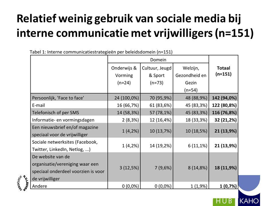 Relatief weinig gebruik van sociale media bij interne communicatie met vrijwilligers (n=151)