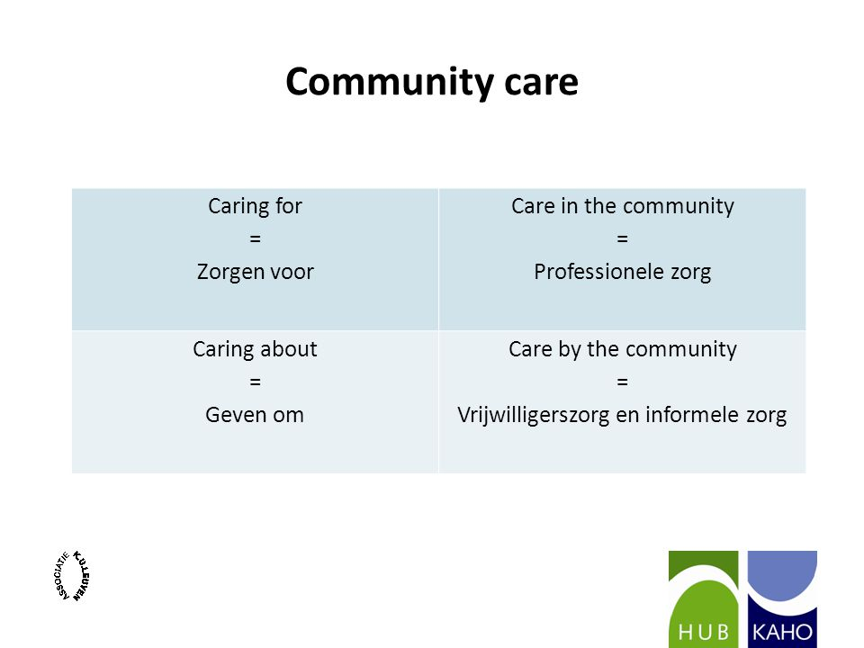 Community care Caring for = Zorgen voor Care in the community = Professionele zorg Caring about = Geven om Care by the community = Vrijwilligerszorg en informele zorg
