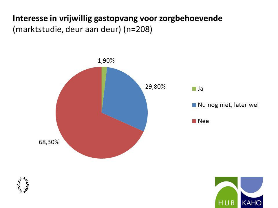 Interesse in vrijwillig gastopvang voor zorgbehoevende (marktstudie, deur aan deur) (n=208)
