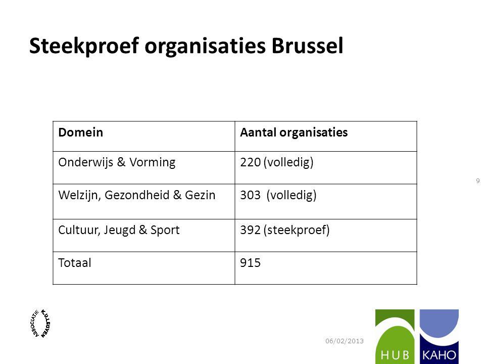 Steekproef organisaties Brussel DomeinAantal organisaties Onderwijs & Vorming220 (volledig) Welzijn, Gezondheid & Gezin303 (volledig) Cultuur, Jeugd &