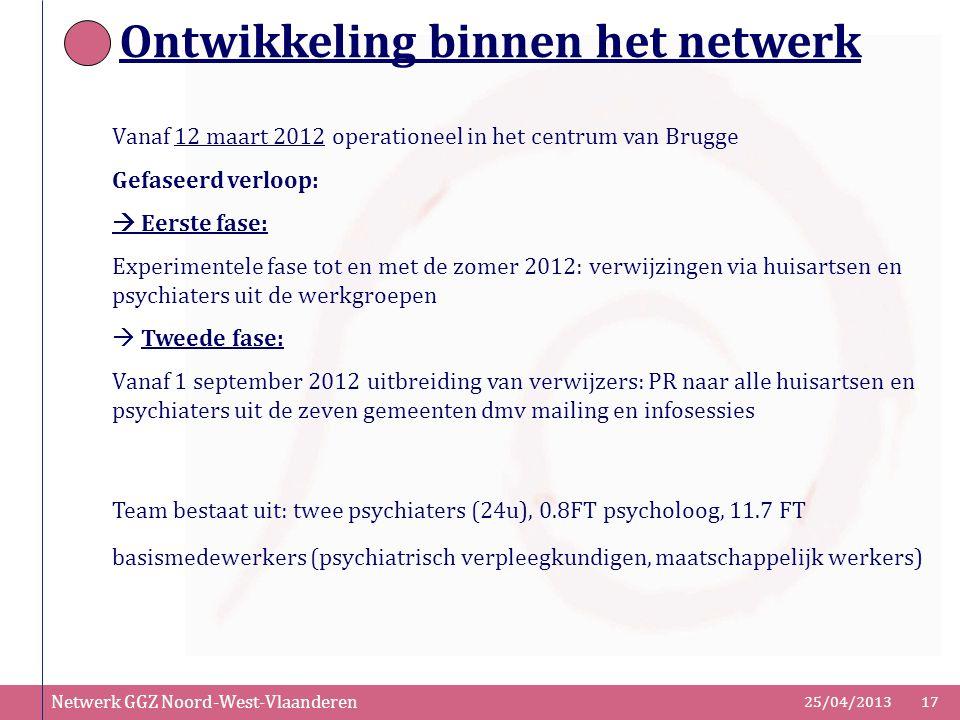 Netwerk GGZ Noord-West-Vlaanderen 25/04/201317 Ontwikkeling binnen het netwerk Vanaf 12 maart 2012 operationeel in het centrum van Brugge Gefaseerd ve