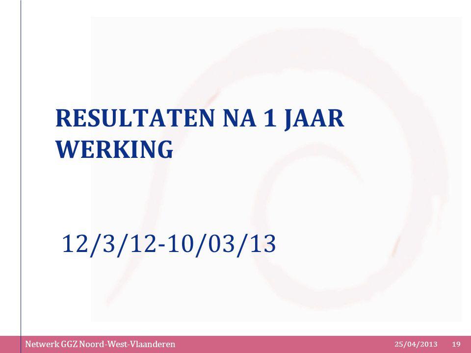 Netwerk GGZ Noord-West-Vlaanderen 25/04/201319 RESULTATEN NA 1 JAAR WERKING 12/3/12-10/03/13