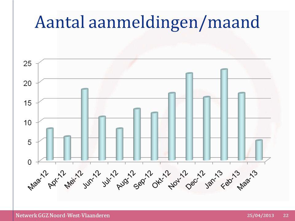 Netwerk GGZ Noord-West-Vlaanderen 25/04/201322 Aantal aanmeldingen/maand
