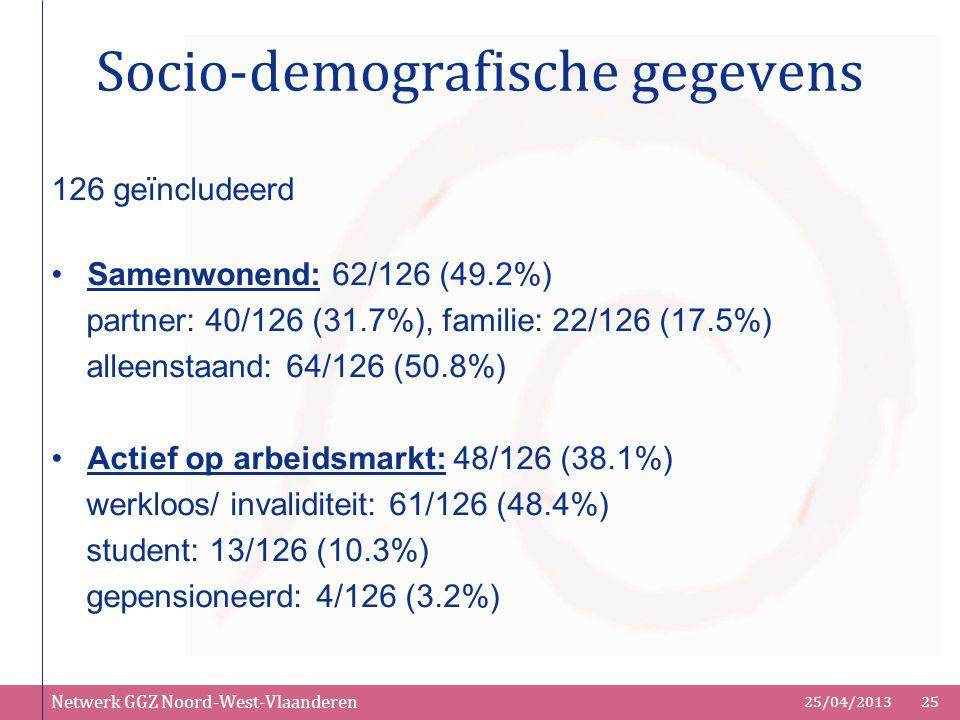 Netwerk GGZ Noord-West-Vlaanderen 25/04/201325 Socio-demografische gegevens 126 geïncludeerd Samenwonend: 62/126 (49.2%) partner: 40/126 (31.7%), fami