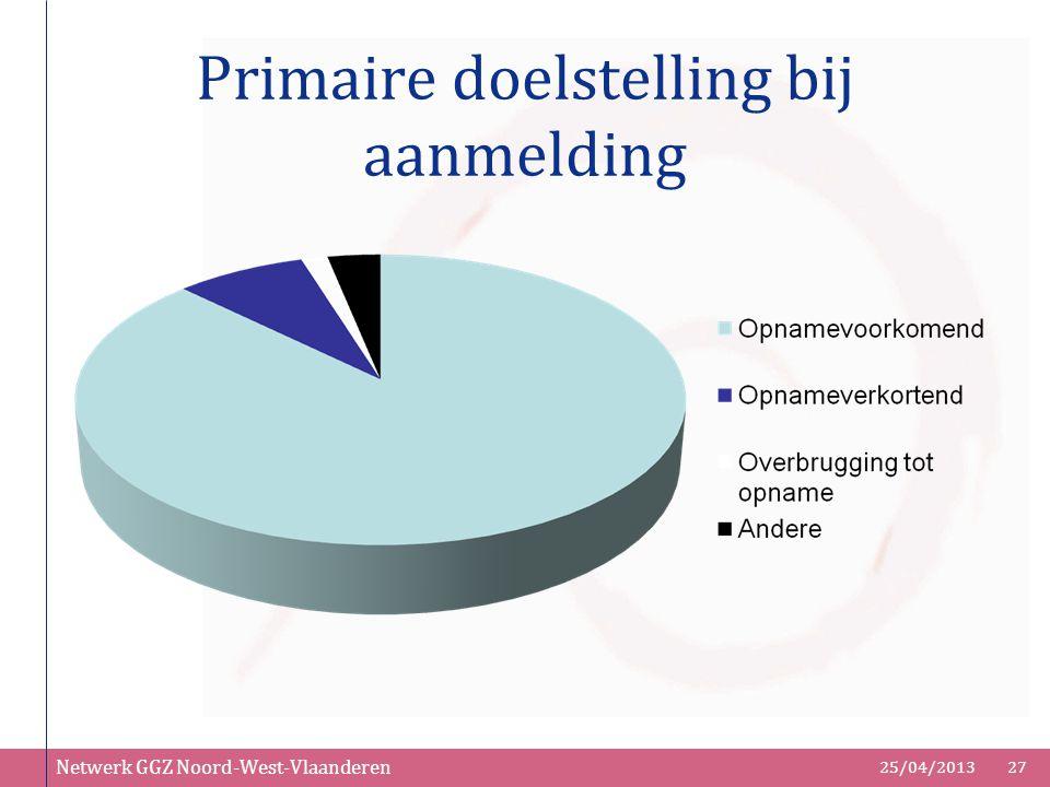 Netwerk GGZ Noord-West-Vlaanderen 25/04/201327 Primaire doelstelling bij aanmelding